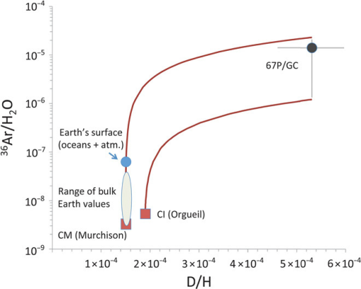D/H versus 36Ar/H2O mixing of 67P/CG-like and asteroidal materials.The asteroidal composition is represented by the Orgueil (CI) and Murchison (CM) carbonaceous chondrites. CI/CM chondrites are considered as the best representatives of volatile-rich primitive meteorites (19). Cometary data: this work, Altwegg et al. (10). Meteorite data: Mazor et al., Bogard et al., and Kerridge (20–22). Earth data, surface inventory: Lécuyer et al. and Ozima et al. (12, 13). Range of estimates for bulk Earth: Marty and Halliday (17, 18).