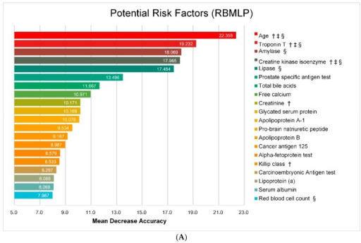 Potential risk factors based on random forest models. (A) Risk factors based on RBMLP; (B) Risk factors based on CRFs (†: risk factor employed in GRACE; ‡: risk factor employed in TIMI; §: risk factor employed in top 20 of both random forest and ℓ1-LR model).