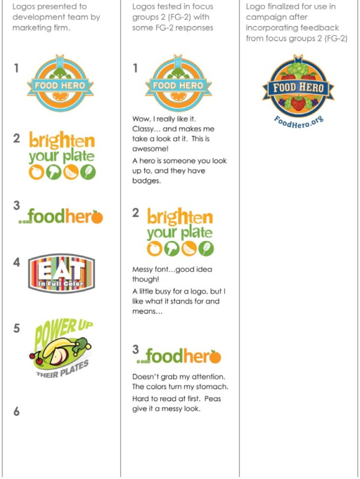 Process for the Design and Testing of Food Hero Logos (Focus Groups 2).