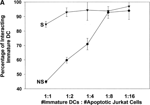 Interaction of apoptotic cells with iDCs is facilitated by autologus complement and complement receptors. After 2 h of incubation with apoptotic cells, iDCs were analyzed for interaction using flow cytometry as explained in Fig. 2. (A) The percentage of iDCs that interacted with DIL-stained, iC3b-opsonized, apoptotic cells, is given for different ratios of iDCs:apoptotic cells. (B) Median fluorescence of DIL as expressed in iDCs is given for different ratios. (C and D) Heat-inactivation abolished the effect of serum seen in A and B, and brought it to the level of interaction seen in the absence of serum. Average of triplicates measures is given (error bars). Representative of six experiments. (E) iDCs express CD11b/CD18 and CD11c/CD18 (iDC, bold line). Marked down-regulation of both CD11b/CD18 and CD11c/CD18 but not in CD1a, was observed after interaction with iC3b-opsonized apoptotic cells (iDC+apo, bold line). (F) 91% of iC3b-opsonized apoptotic cells were cleared by iDCs (None). No significant increase in the remaining noncleared apoptotic cells was seen when control mouse IgG was added (mIgG), compared with significant, 53% inhibition, in clearance seen when αCD11b (P < 0.05), or αCD11c (46% inhibition, P < 0.05), or both (59% inhibition, P < 0.01), were added. Representative of six experiments. DC, dendritic cells; MF, median fluorescence; NS, no serum, i.e., apoptotic cells were not exposed to fresh serum from iDC donor; S, serum, i.e., apoptotic cells were exposed to 15% fresh serum from iDC donor.