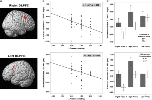 Negative correlation of bilateral DLPFC with Presence experience in adults. (A) Depicted on the brain images are the bilateral DLPFC (right: x = 48, y = 21, z = 39; BA = 9; left: x = −54, y = 15, z = 36, BA = 9), which negatively correlated with the presence rating in adult subjects, indicating that the High Presence condition yielded a greater activation increase in the bilateral DLPFC in adult subjects who reported a smaller amount of Presence elevation between the High and Low Presence condition. (B) These negative correlations of DLPFC and presence ratings are depicted on the two scatter plots using functional ROIs. (C) In order to examine whether DLPFC activation differences in the High Presence (as expected), Low Presence or in both conditions contributed to the negative correlational pattern, we extracted contrast estimates difference in the bilateral DLPFC for the contrasts Low P > Fix, High P > Fix and High P > Low P (High P = High Presence, Low P = Low Presence and Fix = Fixation Baseline). Based on these contrast estimates, we created bar plots, broken down for adult subjects with difference in Presence rating < or ≥1, referred to as low and high Presence rating group, respectively. These bar plots illustrated that there is no difference in DLPFC activation between the two rating groups during the Low Presence condition (independent t-tests for right DLPFC: t = 0.26, df = 50, p = 0.793 and left DLPFC: t = 0.02, df = 50, p = 0.977). In contrast, during the High Presence condition, the low Presence rating group showed an increase, while the high Presence rating group showed no change (left DLPFC) or even a decrease in DLPFC (right DLPFC) activation, resulting in a significant group difference in the High Presence condition (independent t-tests for right DLPFC (one-tailed): t = 1.87, df = 50, p = 0.033 and left DLPFC: t = 2.54, df = 50, p = 0.014). The rating groups significantly differed therefore in the contrast High P > Low P for the right (independent t-test: t = 2.32, df = 50, p = 0.024) and the left DLPFC (independent t-test: t = 2.80, df = 50, p = 0.007).