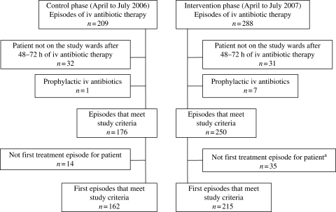 Patient populations in the control and intervention phases. aThree of these episodes were excluded because these patients had already been included in the control phase.