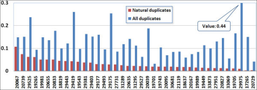 Ratio of all duplicates and average natural duplicates to all reads from genome projects. X-axis is project identifier of datasets, which are ordered by decreasing read density (number of reads divided by genome size). Y-axis is the ratio of duplicated reads to all reads.