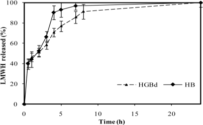 Release profiles of low molecular weight heparin, LMWH, in PBS pH 7.4 from non crosslinked chitosan microspheres and genipin crosslinked microspheres HGBd (0.5 mM genipin, 5 h, 50 ºC).