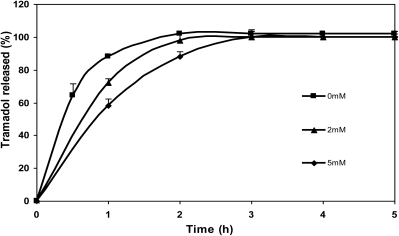 Release profiles of tramadol hydrochloride (30% w/w) in SGF from chitosan hydrochloride (5 mg/mL) microspheres without genipin (0 mM) and crosslinked with 2 mM and 5 mM genipin at 50 ºC for 5 h.