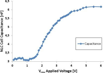 Equivalent capacitance of the NLC cell used in the T-f converter.