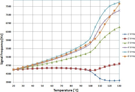 Variation of output frequency as a function of the temperature for different voltages applied to NLC cell.