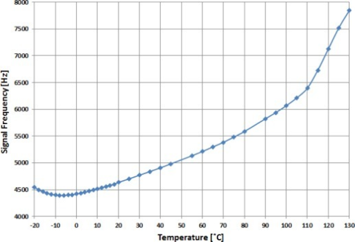 Output frequency variation as a function of temperature for an NLC cell (applied voltage of 6 Vrms).