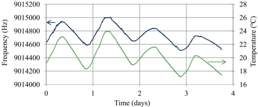 Oscillation frequency over four days with the resonator immersed in the battery cell of a fully charged battery (40% sulfuric acid) and temperature of the electrolyte.