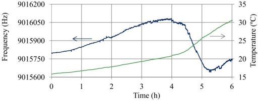 Oscillation frequency and temperature of the QCM sensor during a charge trial.
