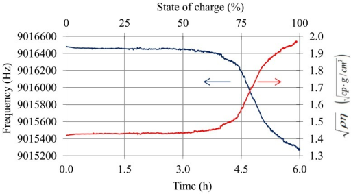 Frequency of the QCM sensor after temperature compensation using Equations (14)–(17) and variation of  during the charge process.