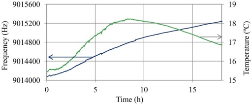 Oscillation frequency and temperature of the QCM sensor during the discharge trial.