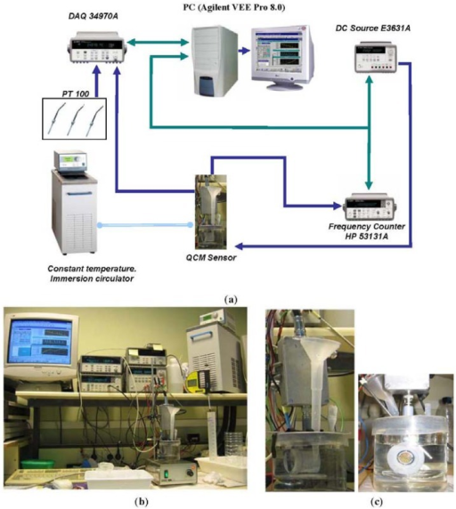 Experimental setup for the calibration of the sensor (a) Connection diagram, (b) Experimental test bench, (c) Quartz Crystal during the calibration with solutions of sulphuric acid.