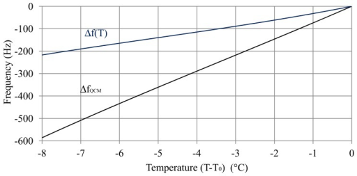 Variation of the oscillation frequency with temperature in a fully charged battery (40% sulphuric acid), ΔfQCM, and compensation of the variation of the square root of the viscosity-density product with temperature, Δf(T) = ΔfQCM−Δfρη(T).