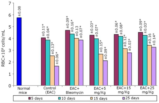 Effect of BSC on RBC of EAC-bearing mice on days 5, 10, 15, and 25. Data are expressed as the mean of the results from 4 mice. Treatment was continued for 10 consecutive days. Significant values are *P<0.05.
