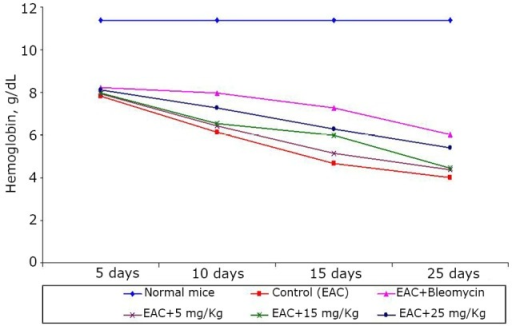 Effect of BSC on the hemoglobin content of EAC-bearing mice on days 5, 10, 15, and 25. Data are expressed as the mean of the results from 4 mice. Treatment was continued for 10 consecutive days.