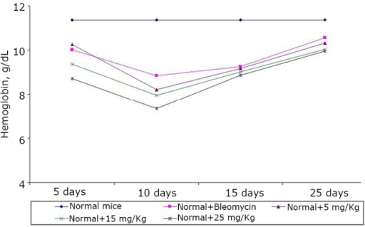 Effect of BSC on the hemoglobin content of normal mice on days 5, 10, 15, and 25. Data are expressed as the mean of the results from 4 mice. Treatment was continued for 10 consecutive days.