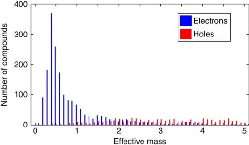 Effective mass distribution for electrons and holes in oxides.The histogram shows the maximum line effective mass for holes (valence band) in red and electrons (conduction band) in blue in our set of binary and ternary oxides. The effective mass bin size is 0.2 and the figure focuses on the region of low effective mass (lower than 5).