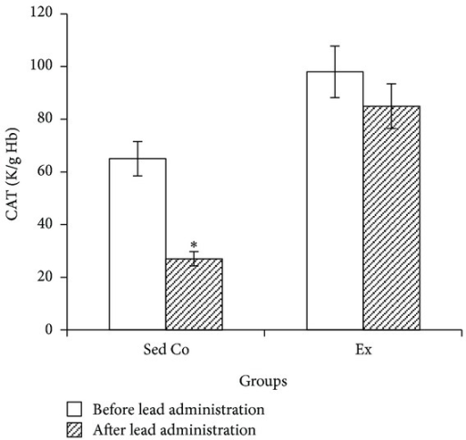 "Blood catalase activity in sedentary control and exercise groups before and after lead administrations. Seven days of lead injections (15 mg/Kg body weight, ip) to sedentary animals housed in the regular cages caused significant reduction of blood CAT (*P < 0.05 compared to the ""before lead administration""); in Ex animals housed in the wheel equipped cages, CAT changes after the same dose lead administrations were not significant. The data are presented as means ± S.E.M. CAT: catalase; Sed Co: sedentary control group; Ex: exercise group."