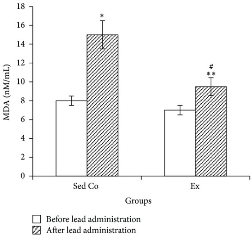 "Blood malondialdehyde in sedentary control and exercise groups before and after lead administrations. Seven days of lead injections (15 mg/kg body weight, ip) to the both sedentary and exercising animals caused significant raise of blood MDA (*P < 0.05 compared to the ""before lead administration"" in Sed Co group, **P < 0.05 compared to the ""before lead administration"" in Ex group); in Ex animals MDA levels after the lead administrations were significantly lower than the Sed Co lead-injected animals (#P < 0.05 compared to the ""after lead administration"" in the Sed Co group). The data are presented as means ± S.E.M. MDA: malondialdehyde; Sed Co: sedentary control group; Ex: exercise group."