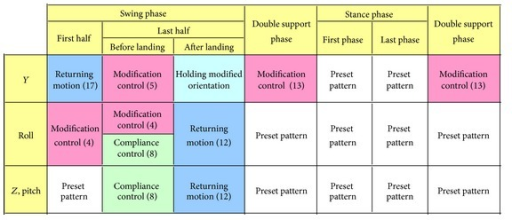 Timing chart of the foot placement modification control.