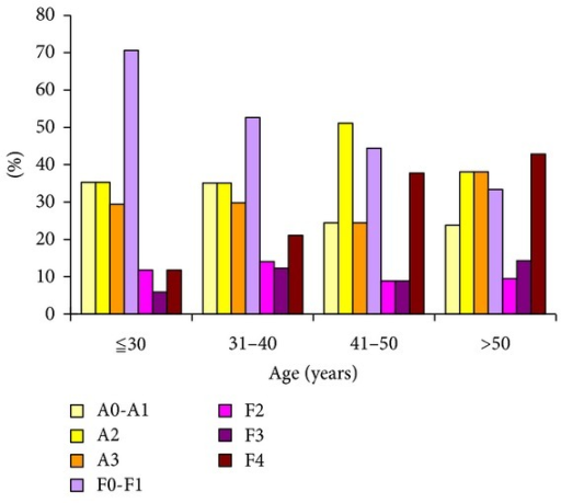 Distribution of liver necroinflammation and liver fibrosis (based on Metair Score) among different age groups in 157 patients with chronic HBV infection.
