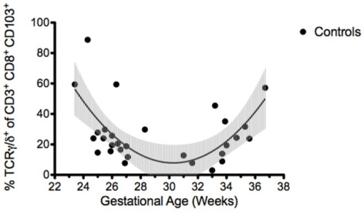 Window of susceptibility with low γδ IEL subsets in human neonates.Graph depicting the relationship between percentage of γδ IEL and gestational age in non-NEC surgical control samples. The black line shows the curve estimate of the U-shaped association as modeled by nonlinear regression with 95% confidence intervals of the model curve shaded in grey. The lowest percentage of γδ IEL occurs between 27 and 32 weeks gestation.