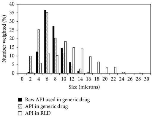 Comparison of PSD of raw API used in generic drug, API in generic tablet, and API in the RLD tablet.