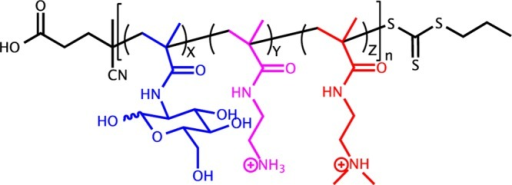 Synthesized copolymer structure. Monomers are MAGX (blue),AEMAY (purple), and DMAEMAZ (red); and the polymeris poly(GX-PY-TZ). N is the total number of repeat units in thepolymer.