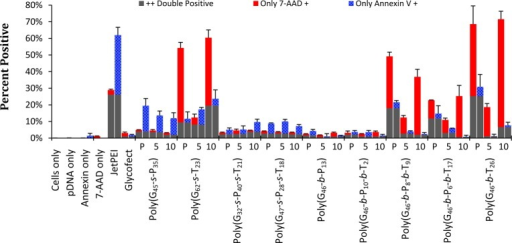 Percentage of cells that are fluorescent for 7-AAD positive (heightat the top of the red bar) and Annexin V positive (height of bluebar). Each sample is represented by two bars. Cells that are doublepositive (cells in Q2 in Figure 5) are depictedas gray bars. Red bars correspond to percent of cells in Q1 and bluebars to Q3 in Figure 5. P, 5, and 10 correspondto the polymer only sample, the 5 N/P sample, and the 10 N/P samplefor each polymer listed below. Error bars are the standard deviationof the data collected in triplicate.