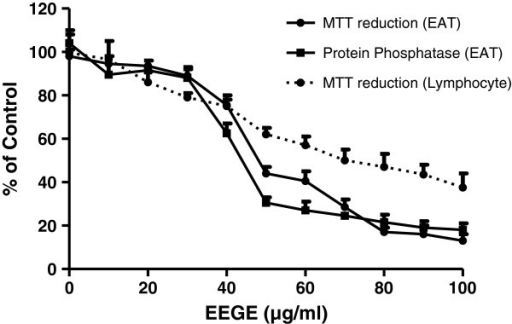 Cytotoxicity of EEGE in EAT cells (3 × 105 cells/ml; solid line) and human lymphocytes (1 × 106 cells/ml; dashed line) after 72 hours of incubation. Effects of EEGE on MTT reduction (▲) and protein phosphatase activity (●) is expressed relative to control cell viability (100%) and each point represents the mean ± S.D.