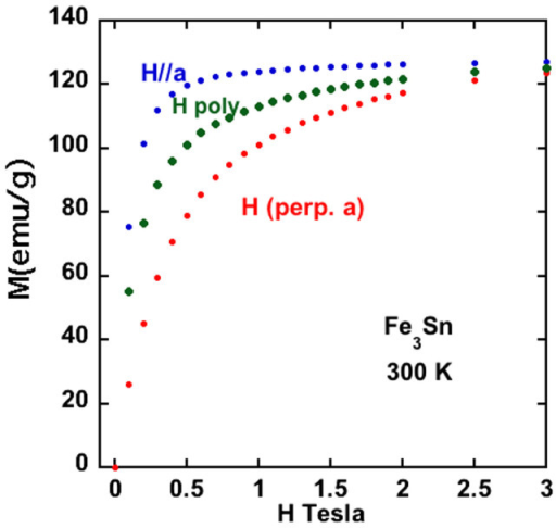 Magnetization versus applied field for oriented Fe3Sn powder, and a polycrystalline Fe3Sn sample.Using the x-ray density of Fe3Sn, the room temperature saturation moment is 1.18 MA/m, or about 2.37 μB/Fe. Noting that the magnetization curves merged together near 3 Tesla, indicates a value for K1 of about 1.8 MJ/m.