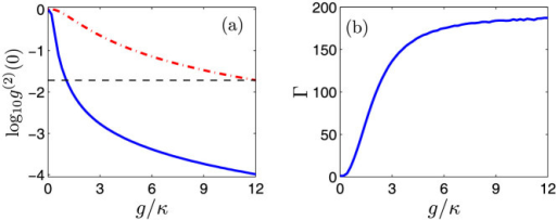 (a) The minimum second-order correlation function  (dash-dotted red line) and  (solid blue line) as a function of the QD-cavity coupling strength g. (b) The ratio  is plotted as a function of the QD-cavity coupling strength g.