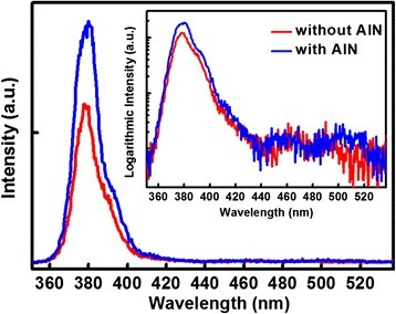The room temperature PL spectra of samples a (without AlN) and b (with AlN). The inset shows the logarithmic intensity spectra.