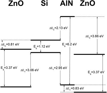 Band alignment diagram of ZnO/Si and ZnO/AlN/Si bi-interface systems.