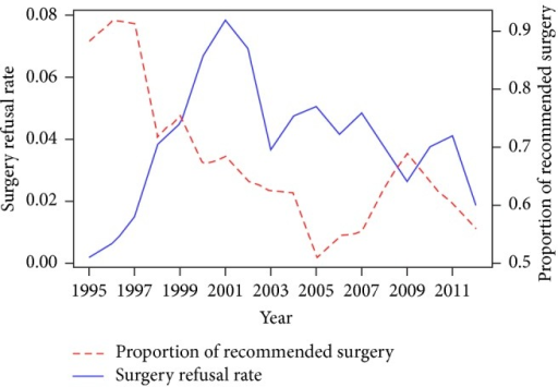The annual proportion of prostate cancer patients recommended the cancer-directed surgery and the annual surgery refusal rate.
