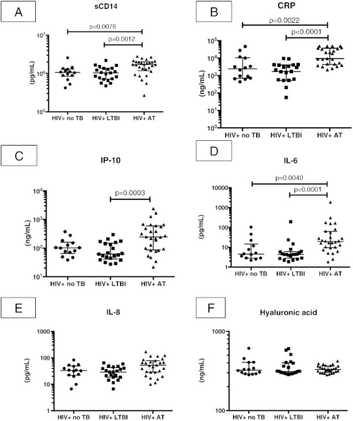 Plasma concentrations of A) soluble CD14 (sCD14), B) C-reactive protein (CRP), C) IL-6, D) IL-8, E) interferon gamma-induced protein 10 (IP-10), and F) hyaluronic acid in HIV-infected individuals with no evidence of M. tb infection (no TB), latent TB (LTBI), and active TB (AT). Subjects represented here were members of the iThimba cohort. p-Values reported for Mann Whitney U test, with a threshold for significance of 0.0083 after Bonferroni correction. p-Values greater than 0.0083 not displayed. Data displayed as median with interquartile range.