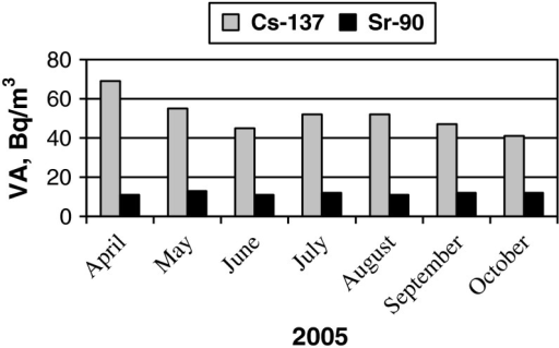 Average values of 137Cs and 90Sr VA in coastal waters of the Baltic Sea (Juodkrante) in 2005