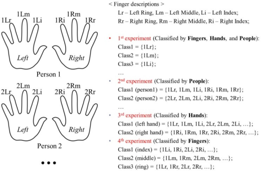 Organization of experiments for finger-vein database.