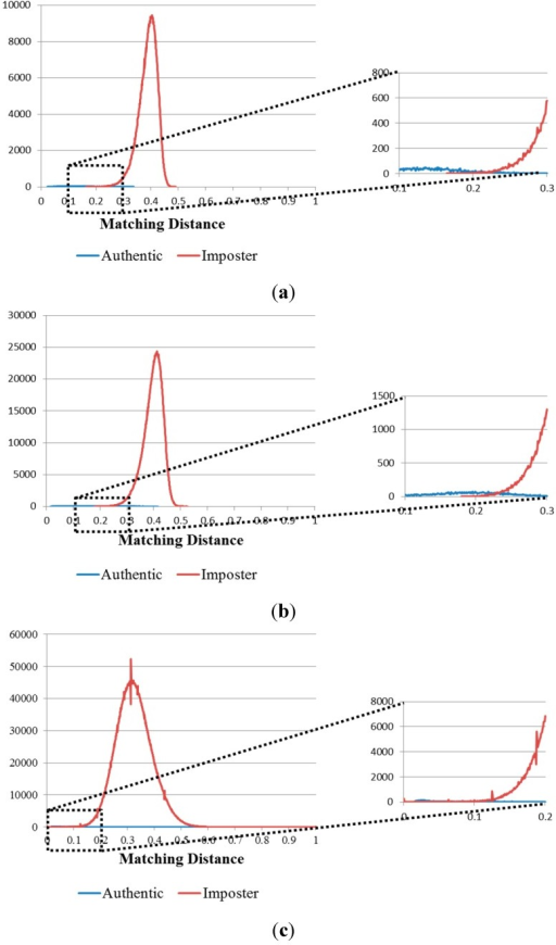 Matching distance distribution of authentic and imposter matching tests in the 1st experiment on the three databases: (a) good-quality; (b) mid-quality; and (c) open database.