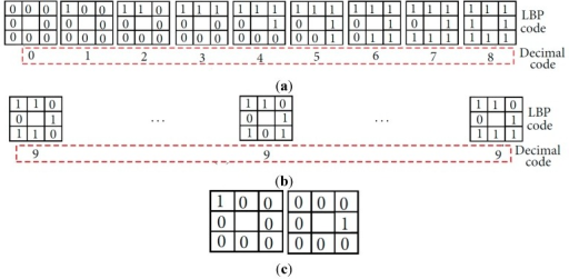 Example of uniform and nonuniform patterns and their assigned decimal codes by uniform LBP, respectively: (a) uniform patterns; (b) nonuniform patterns; (c) two cases of decimal code of 1 by uniform LBP.