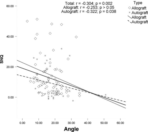 Correlation between the anterior cruciate ligament–Blumensaat line angle and the mean signal/noise quotient (SNQ) value. There was a significant negative association between the angle and graft SNQ value in the total group and the autograft group.