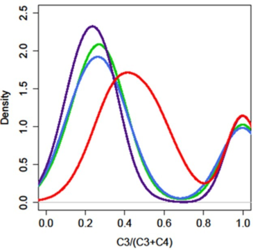 The enzymatic activity of AOP3 causes a shift in the production of C3–C4 glucosinolates. The distribution of plants for different C3/(C3 + C4) ratios in the four different AOP3 populations. Red = AOP3 FL6 population, green = AOP3 FL9 population, purple = AOP3 UT2 population, and blue = AOP3 UT10 population.