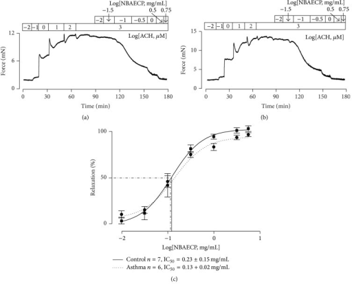 NBAECP inhibits ACH-induced precontraction in TRs. (a) Following cumulative addition of ACH, a TR reached a sustained contraction, which was inhibited following cumulative application of NBAECP. (b) A similar experiment was performed in asthmatic TR. (c) The summary results of NBAECP-induced relaxation in 7 control and 6 asthmatic TRs. The IC50 of NBAECP was 12.2 ± 1.3 μg/mL in control TRs and 12.8 ± 1.2 μg/mL in asthmatic TRs. These results indicated that NBAECP could block ACH-induced sustained contractions in control and asthmatic tracheal smooth muscle.