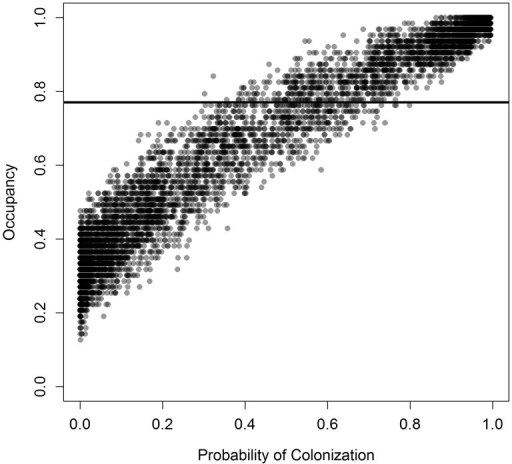 Simulated occupancy in a spatial model of Pedicularis furbishiae at 149 patches versus the probability that a patch was colonized by one or more seedlings in a given year for the 8000 model runs represented in Fig. 3. Colonization probability is averaged across patches and years for each run. The horizontal line represents the observed occupancy. Points are semi-transparent so that darker areas represent more simulations.