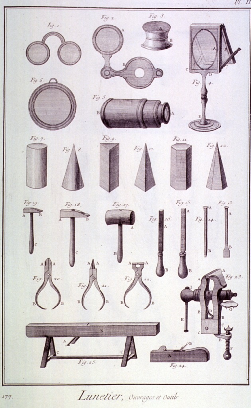 <p>Instruments used in the manufacture of spectacles.</p>