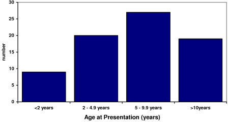 Age at Presentation of Coeliac disease in the cohort of 74 subjects. This figure illustrates the age distribution of the 74 subjects with coeliac disease in this study. Infants less than 2 years of age represented only 12% of the population. 27% of subjects were aged between 4 and 5 years, 36% were aged between 5 and 10 years, 26% were more than 10 years.