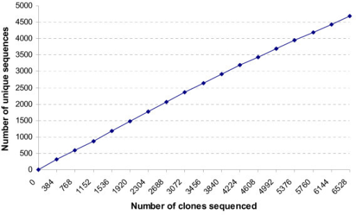Low redundancy of C. virginica ESTs. Number of unique ESTs were plotted as a function of the total number of clones sequenced. Note that the relationship was nearly linear, suggesting a high rate of gene discovery.