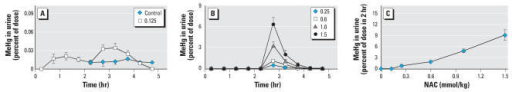 Dose-dependent effects of NAC on urinary MeHg excretion in male rats that received [14C]MeHg (0.1 μmol/kg body weight). Two hours after [14C]MeHg administration, animals received vehicle or different doses of NAC [vehicle or 0.125 mmol/kg NAC (A); 0.25–1.5 mmol/kg NAC (B)]. (C) Total amounts of [14C]MeHg excreted in urine during the 2 hr after NAC injection plotted against the various doses of NAC. Values are mean ± SD; n = 4–5 rats per group.