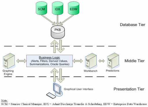 Schematic Of Three Tier System Architecture Of Hospital